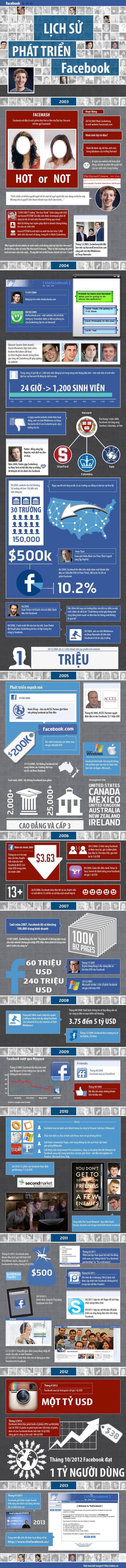 infographic-lich-su-10-nam-hinh-thanh-va-phat-trien-cua-facebook-514f2fa3908199a733f2af20859beade9e21fb43